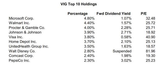 VIG Top Ten Holdings