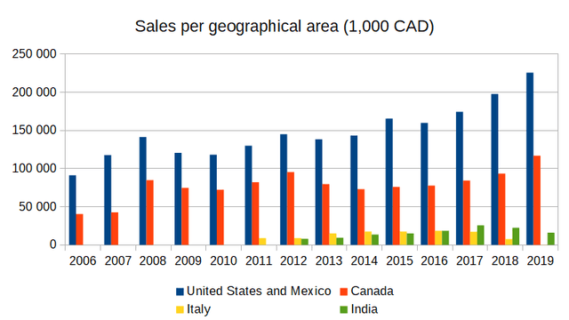 Sales per geographical area