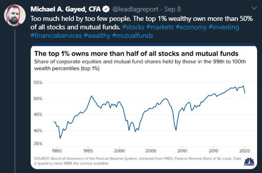 6 Post-COVID-19 Investing Trends