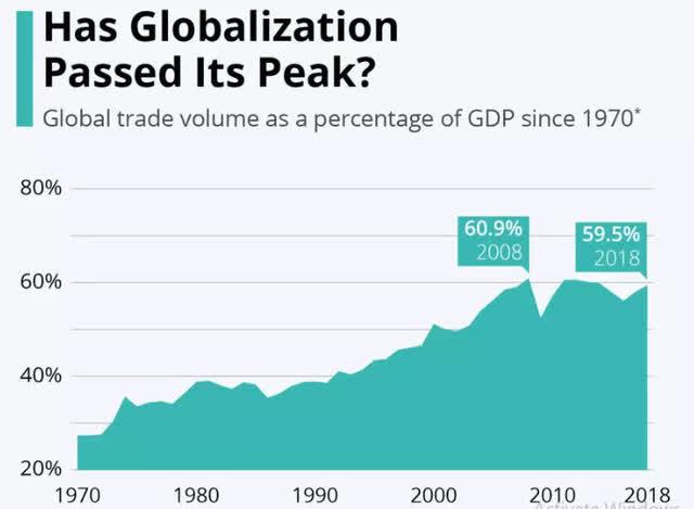 Идва ли края на глобализацията