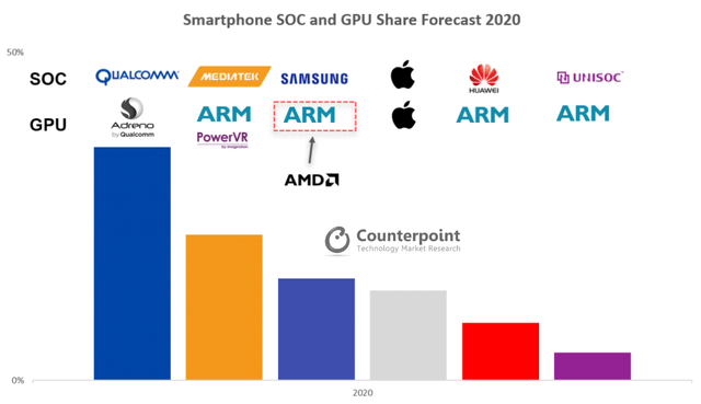 Description: AMD Ready to Shake Up The Mobile GPU Market - Counterpoint Research