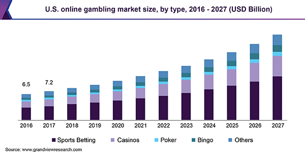U.S. Online Sports Betting 2027 Trends