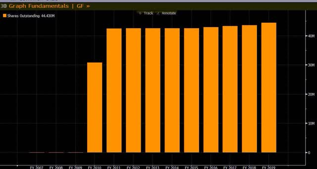 Geodrill Share Count has remained stable (source: Bloomberg)