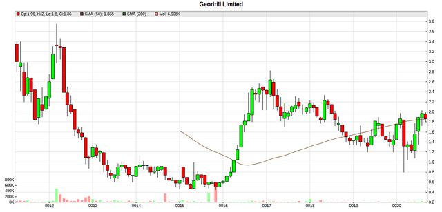 GEO CN Price Chart