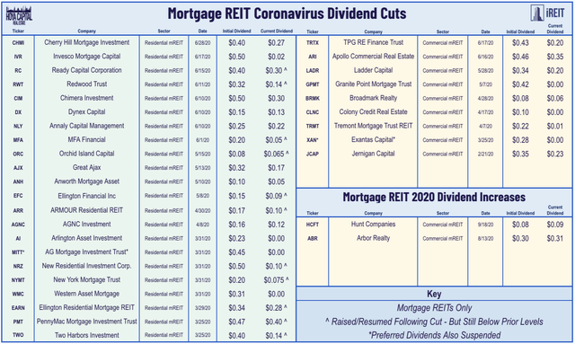 mortgage REIT dividend increases