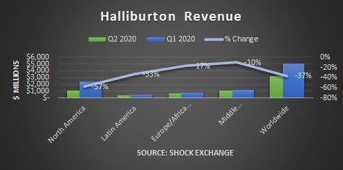 Halliburton Q2 2020 revenue. Source: Shock Exchange