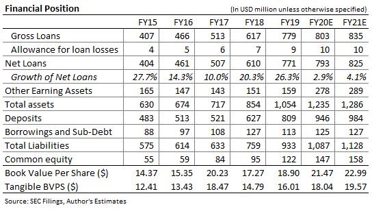Pronóstico del balance de Eagle Bancorp Montana