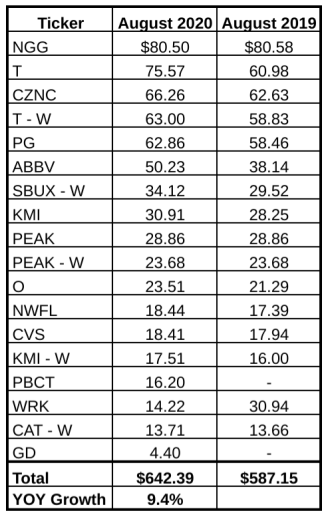 August Dividend Income Summary