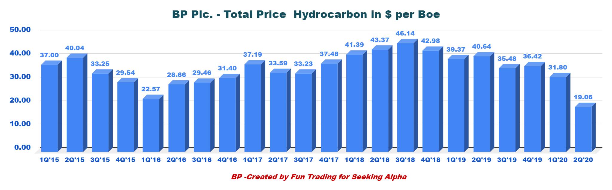 BP An Opportunity Or A Trap NYSEBP   Seeking Alpha