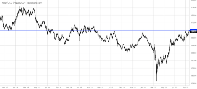 NZD/USD versus 0.68 Handle in 2020