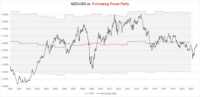 NZD/USD Purchasing Power Parity in 2020