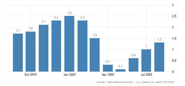 U.S. Annual Inflation Rate in August 2020