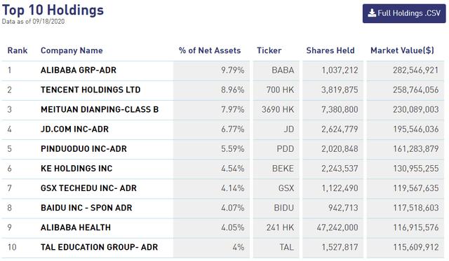 KWEB ETF Top 10 holdings 2020 September 18
