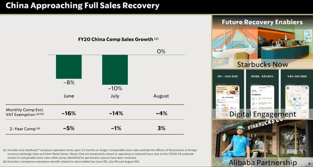 Starbucks China Sales recovery August 2020