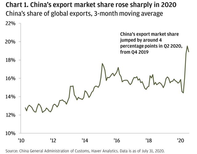 China's share of total global exports has shot up to nearly 20% in 2020