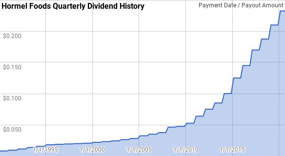 Hormel Dividend History