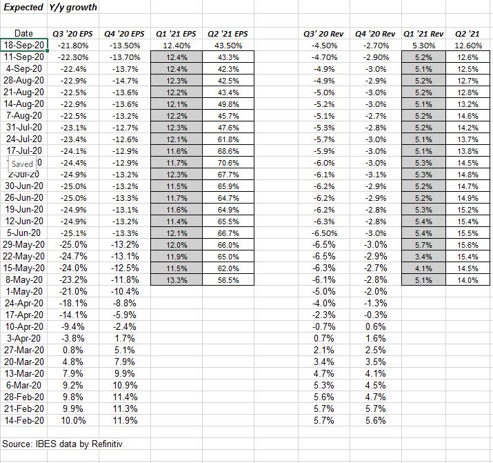 S&P 500 Forward EPS Estimates Still Increasing