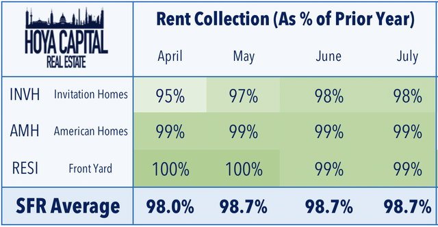 rent collection single family rental REITs 2020