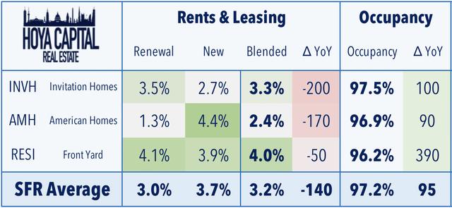 single family rental reits