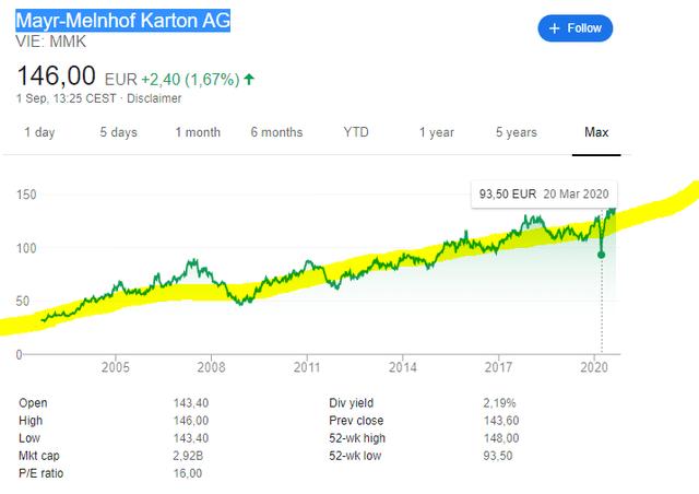 Mayr-Melnhof stock price historical chart