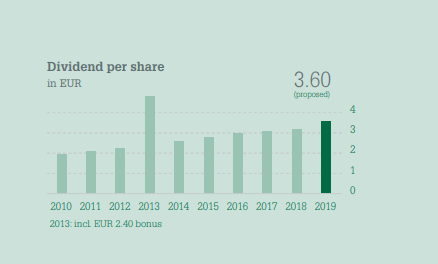 Mayr-Melnhof dividend – Source: 2019 Annual Report
