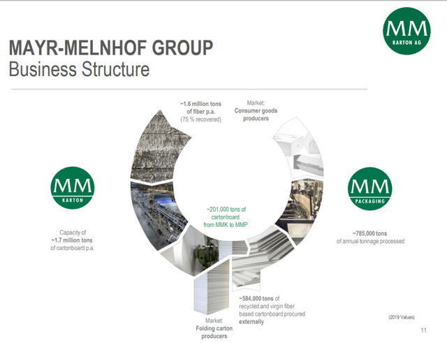Mayr-Melnhof business overview - Source: Mayr-Melnhof Investor prestentation