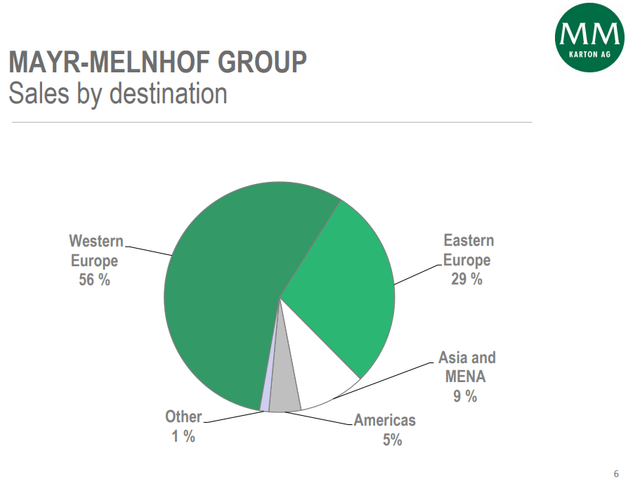 Mayr-Melnhof business overview – market – Source: Mayr-Melnhof Investor prestentation