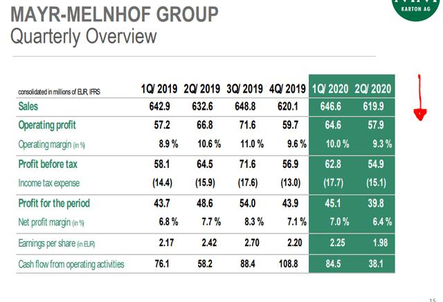 Mayr-Melnhof 1H 2020 results