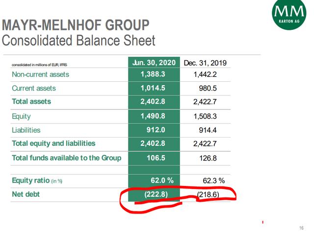 Mayr-Melnhof balance sheet