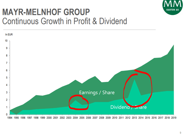 Mayr-Melnhof dividend and earnings chart