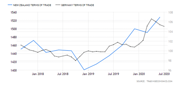 New Zealand vs. Germany Terms of Trade