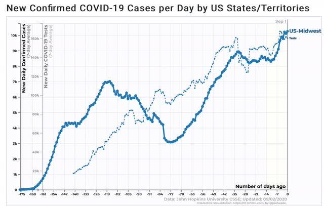 Angry Bear »Painel do Coronavirus para 2 de setembro: o trumpismo ainda mata 5