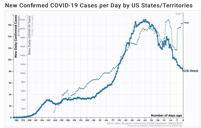 Angry Bear »Painel do Coronavirus para 2 de setembro: o trumpismo ainda mata 6