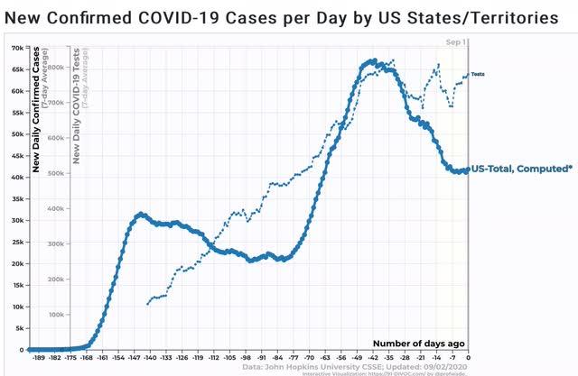 Angry Bear »Painel do Coronavirus para 2 de setembro: o trumpismo ainda mata 4