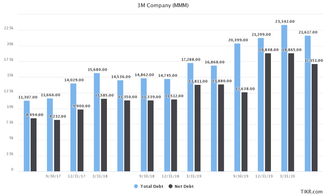 3M Total and Net Debt