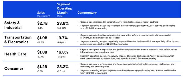 3M Q2 2020 Segment Results
