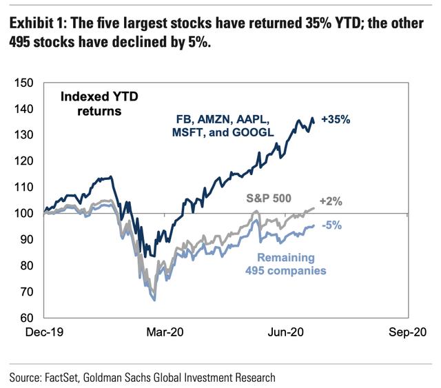 Fab Five Stocks vs. S&P 500 Index
