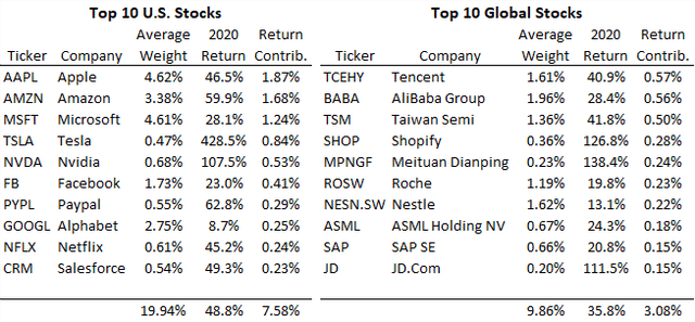 Top Stock Market Contributors - US and World