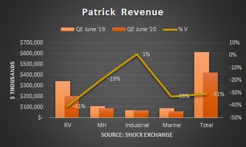 Patrick revenue. Source: Shock Exchange