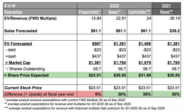 Financial Projections and Valuation for Intellia therapeutics 2020 (FWD EV/Sales)