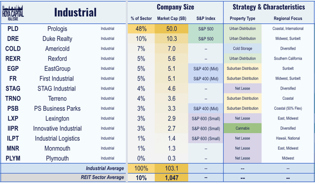 industrial REITs 2020