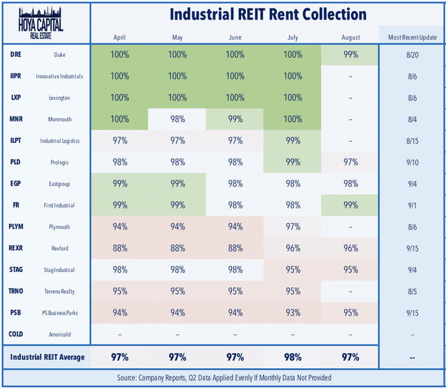 industrial REIT rent collection
