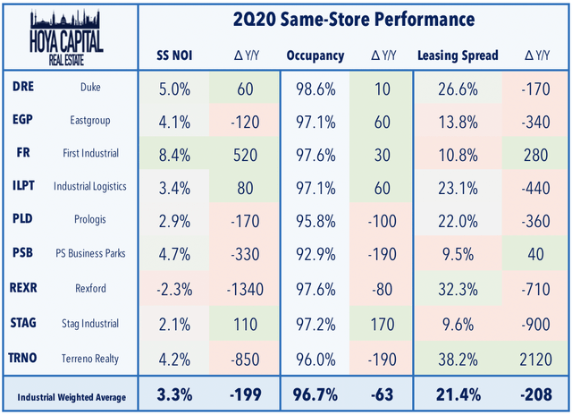 industrial REIT same-store performance