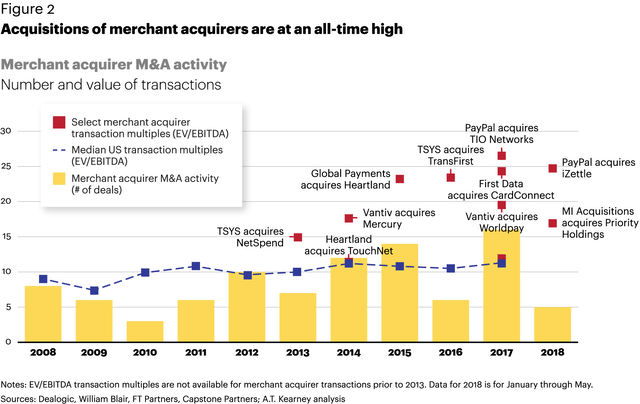 Graph of Acquisitions of merchant acquirers are at an all-time high