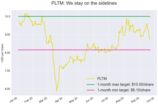 PLTM Weekly: Hurt By A Broad-Based Sell-Off In The Precious Metals Space (NYSEARCA:PLTM) 2