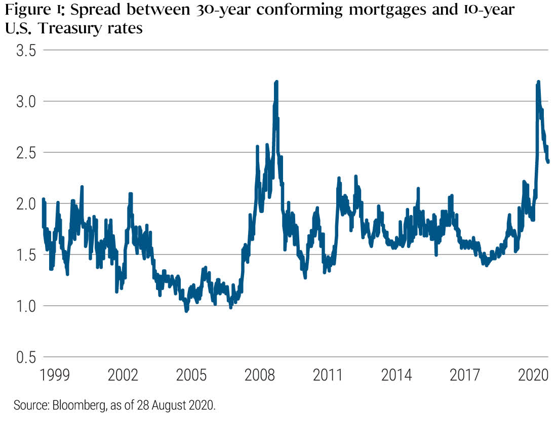 Should the Fed Buy Treasuries or Agency MBS During QE? Yes
