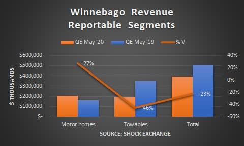 Winnebago revenue. Source: Shock Exchange