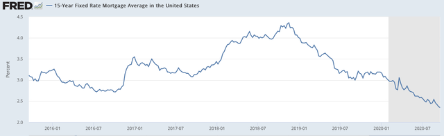 15 Year Mortgage Rates