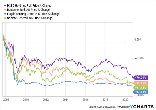 G-SIB Banks Since 2007