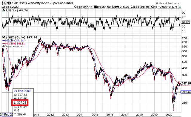 S&P GSCI Commodity Index